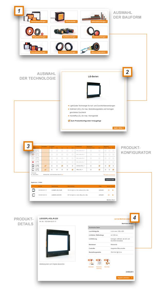Schritt 1 - Auswahl der Bauform   Schritt 2 - Auswahl der Technologie   Schritt 3 - Produktkonfigurator   Schritt 4 - Produktdetails