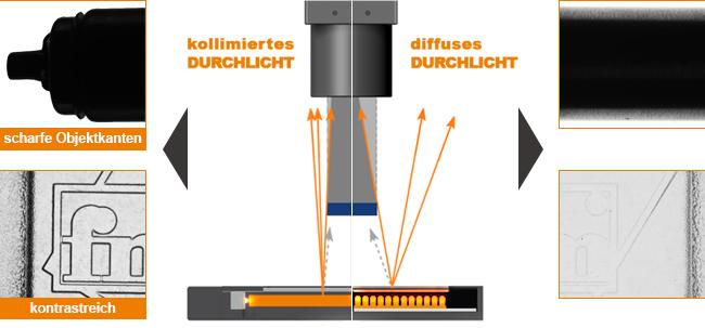 Gegenüberstellung der Funktionsprinzipien 'kollimiertes' und 'diffuses' Durchlicht