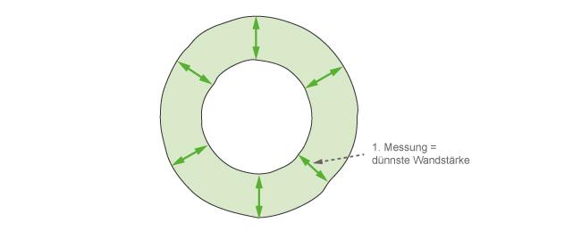 Grafik zu Fall 1 - 6 radiale Messungen nach jeweils 60°