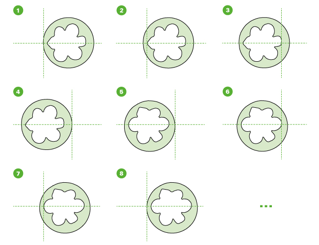 Grafik - Herkömmliche Messmethode zum Zentrum hin
